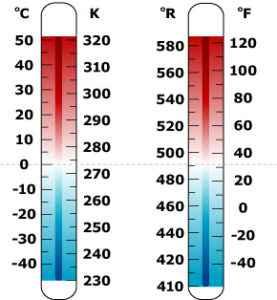 Tabla de conversión Celsius-Fahrenheit